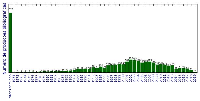 Total de produção bibliográfica