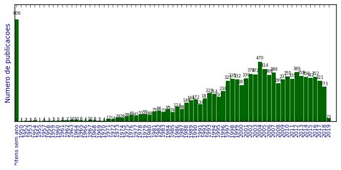 Statistici Dating site- uri.